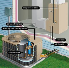 Heating and Cooling Tucson